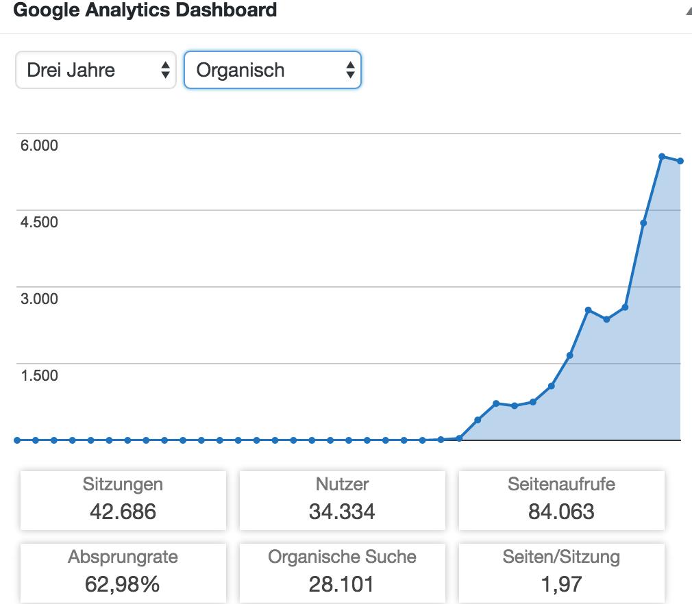 Besucherzahlen einer meiner Websites